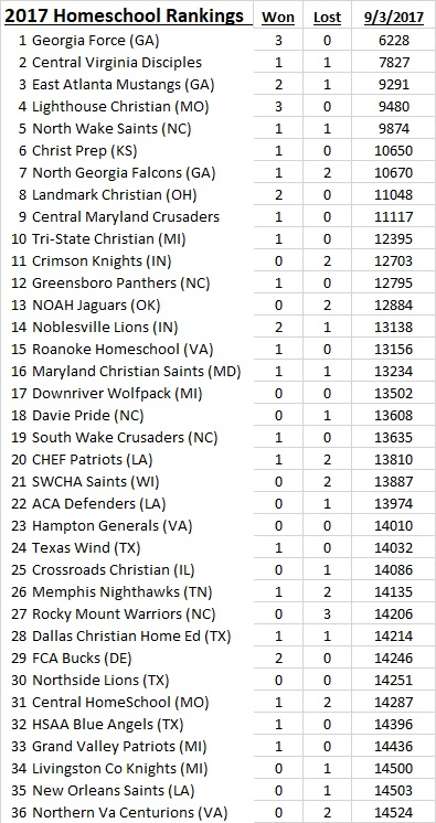 2017 NHFA Rankings as of 9-3